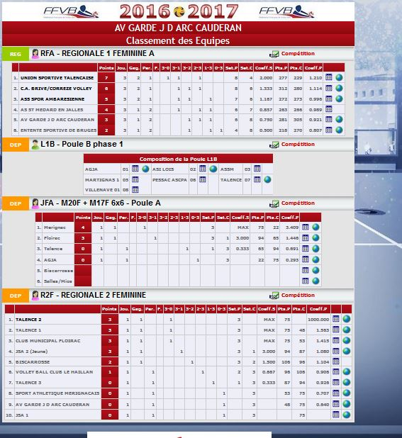 classement-des-equipes-du-club-2
